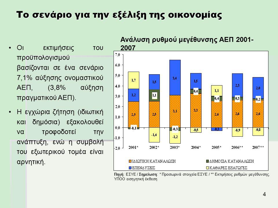 4 Ανάλυση ρυθμού μεγέθυνσης ΑΕΠ 2001- 2007 Πηγή: ΕΣΥΕ / Σημείωση: * Προσωρινά στοιχεία ΕΣΥΕ / ** Εκτιμήσεις ρυθμών μεγέθυνσης, ΥΠΟΟ εισηγητική έκθεση