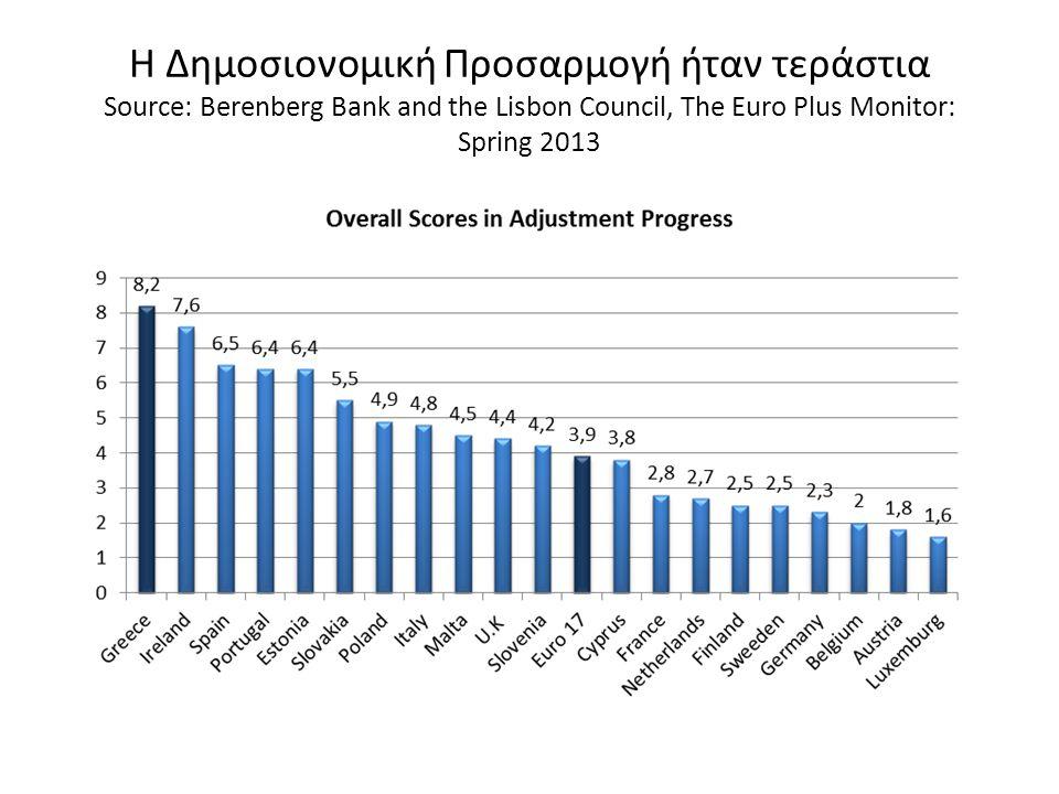 Επειδή τεράστιο ήταν και το πρόβλημα: Πλεόνασμα το 2013 % ΑΕΠ; (Στοιχεία IMF)