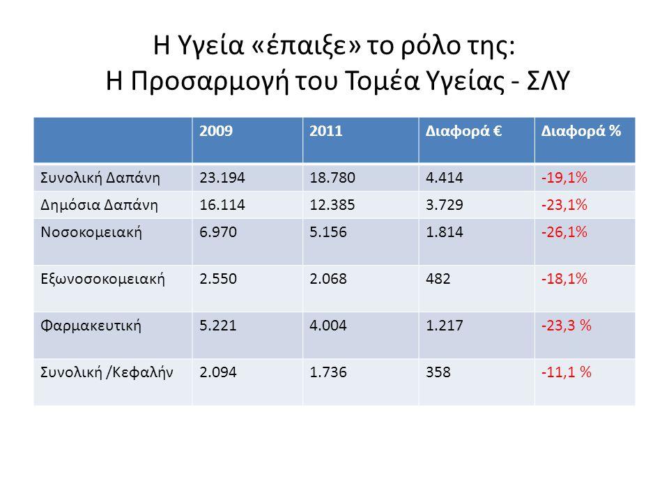 2009-2011: Τι πετύχαμε Συνολική Δημοσιονομική Προσαρμογή : €24 δις έλλειμμα το 2009, (αναμενόμενο) πρωτογενές πλεόνασμα €1 δις το 2013.