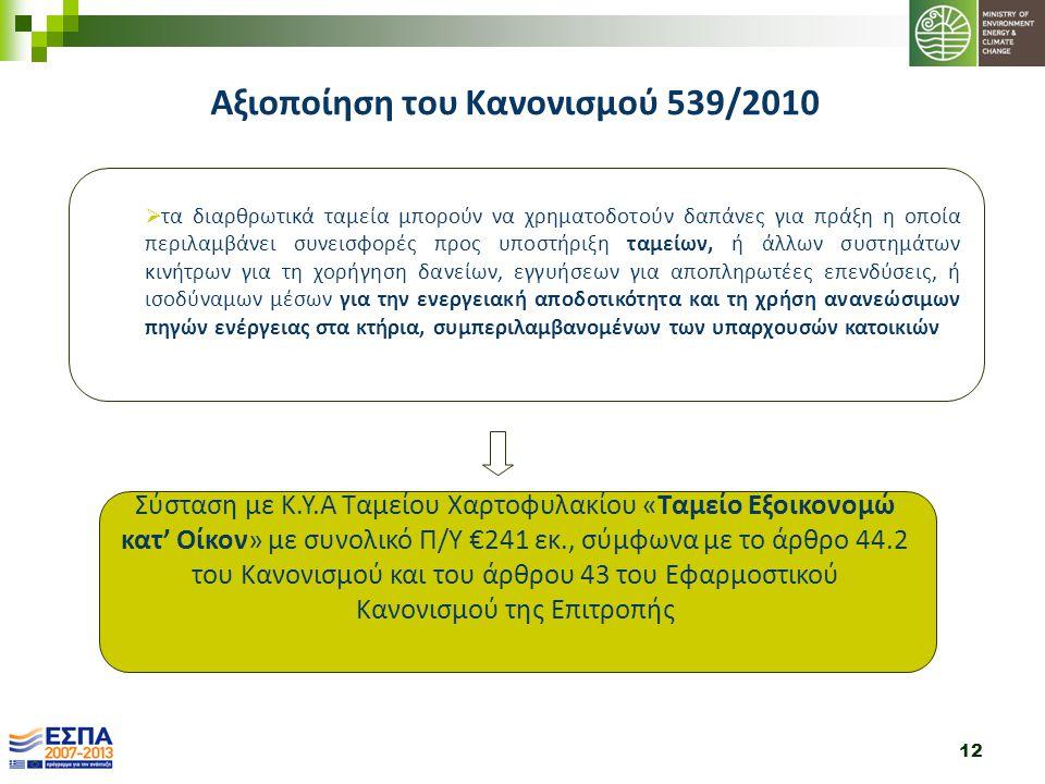 12 Σύσταση με Κ.Υ.Α Ταμείου Χαρτοφυλακίου «Ταμείο Εξοικονομώ κατ' Οίκον» με συνολικό Π/Υ €241 εκ., σύμφωνα με το άρθρο 44.2 του Κανονισμού και του άρθρου 43 του Εφαρμοστικού Κανονισμού της Επιτροπής  τα διαρθρωτικά ταμεία μπορούν να χρηματοδοτούν δαπάνες για πράξη η οποία περιλαμβάνει συνεισφορές προς υποστήριξη ταμείων, ή άλλων συστημάτων κινήτρων για τη χορήγηση δανείων, εγγυήσεων για αποπληρωτέες επενδύσεις, ή ισοδύναμων μέσων για την ενεργειακή αποδοτικότητα και τη χρήση ανανεώσιμων πηγών ενέργειας στα κτήρια, συμπεριλαμβανομένων των υπαρχουσών κατοικιών Αξιοποίηση του Κανονισμού 539/2010
