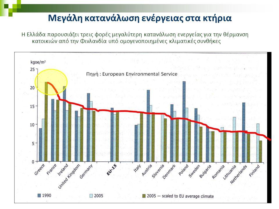 4 Μεγάλη κατανάλωση ενέργειας στα κτήρια H Ελλάδα παρουσιάζει τρεις φορές μεγαλύτερη κατανάλωση ενεργείας για την θέρμανση κατοικιών από την Φινλανδία