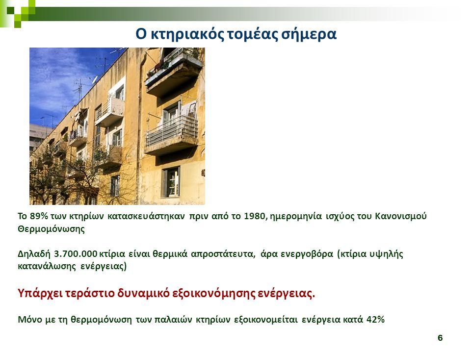 6 Ο κτηριακός τομέας σήμερα Το 89% των κτηρίων κατασκευάστηκαν πριν από το 1980, ημερομηνία ισχύος του Κανονισμού Θερμομόνωσης Δηλαδή 3.700.000 κτίρια είναι θερμικά απροστάτευτα, άρα ενεργοβόρα (κτίρια υψηλής κατανάλωσης ενέργειας) Υπάρχει τεράστιο δυναμικό εξοικονόμησης ενέργειας.