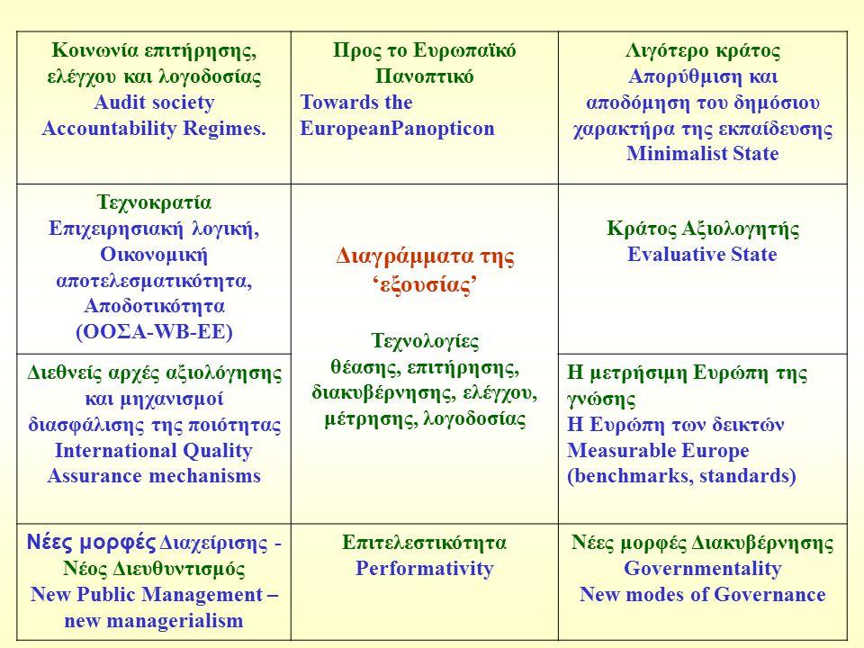 Κοινωνία επιτήρησης, ελέγχου και λογοδοσίας Audit society Accountability Regimes. Προς το Ευρωπαϊκό Πανοπτικό Towards the EuropeanPanopticon Λιγότερο