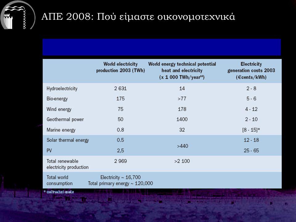 ΑΠΕ 2008: Πού είμαστε οικονομοτεχνικά