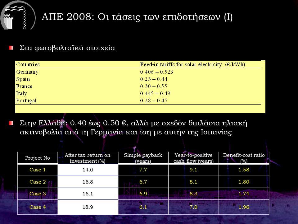 ΑΠΕ 2008: Οι τάσεις των επιδοτήσεων (Ι) Στα φωτοβολταϊκά στοιχεία Στην Ελλάδα: 0.40 έως 0.50 €, αλλά με σχεδόν διπλάσια ηλιακή ακτινοβολία από τη Γερμανία και ίση με αυτήν της Ισπανίας Project No After tax return on investment (%) Simple payback (years) Year-to-positive cash flow (years) Benefit-cost ratio (%) Case 1 14.07.79.11.58 Case 2 16.86.78.11.80 Case 3 16.16.98.31.74 Case 4 18.96.17.01.96