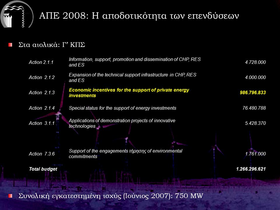 ΑΠΕ 2008: Η αποδοτικότητα των επενδύσεων Στα αιολικά: Γ' ΚΠΣ Συνολική εγκατεστημένη ισχύς (Ιούνιος 2007): 750 ΜW Action 2.1.1 Information, support, promotion and dissemination of CHP, RES and ES 4.728.000 Action 2.1.2 Expansion of the technical support infrastructure in CHP, RES and ES 4.000.000 Action 2.1.3 Economic incentives for the support of private energy investments 986.796.833 Action 2.1.4 Special status for the support of energy investments 76.480.788 Action 3.1.1 Applications of demonstration projects of innovative technologies 5.428.370 Action 7.3.6 Support of the engagements τήρησης of environmental commitments 1.761.000 Total budget 1.266.296.621