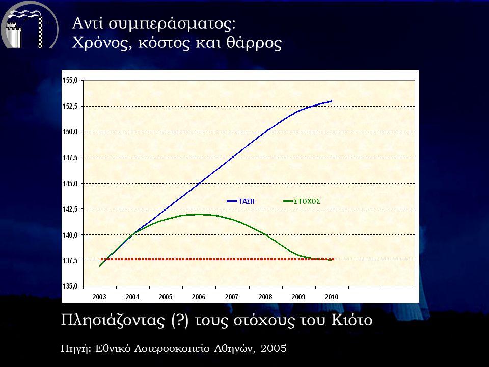 Πλησιάζοντας ( ) τους στόχους του Κιότο Πηγή: Εθνικό Αστεροσκοπείο Αθηνών, 2005