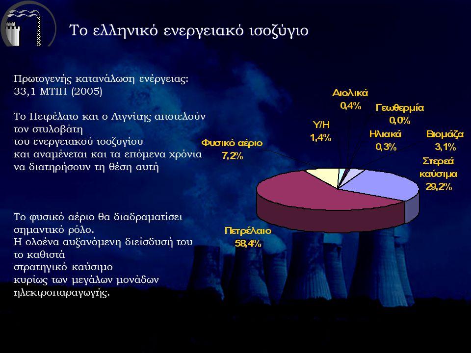 Το ελληνικό ενεργειακό ισοζύγιο Πρωτογενής κατανάλωση ενέργειας: 33,1 ΜΤΙΠ (2005) Το Πετρέλαιο και ο Λιγνίτης αποτελούν τον στυλοβάτη του ενεργειακού ισοζυγίου και αναμένεται και τα επόμενα χρόνια να διατηρήσουν τη θέση αυτή Το φυσικό αέριο θα διαδραματίσει σημαντικό ρόλο.