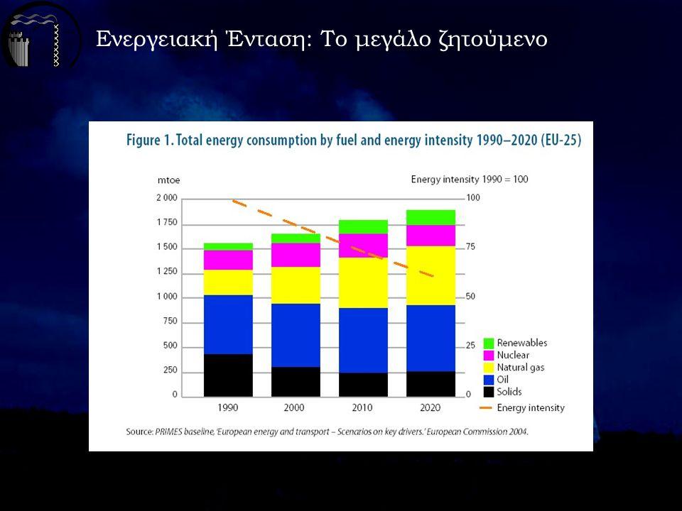 Ενεργειακή Ένταση: Το μεγάλο (ελληνικό) πρόβλημα Αναποτελεσματική χρήση ενέργειας εξαιτίας: - διαρθρωτικών ανεπαρκειών στις μεταφορές - ανάγκης εκσυγχρονισμού βιομηχανίας - μη ορθολογικής χρήσης ενέργειας στον τομέα των κτιρίων και των υπηρεσιών Ακόμη: - έλλειψη ενεργειακής παιδείας - πρόταξη κοινωνικών και κλαδικών πολιτικών σε σχέση με την ανάγκη για ορθολογική χρήση και εξοικονόμηση ενέργειας