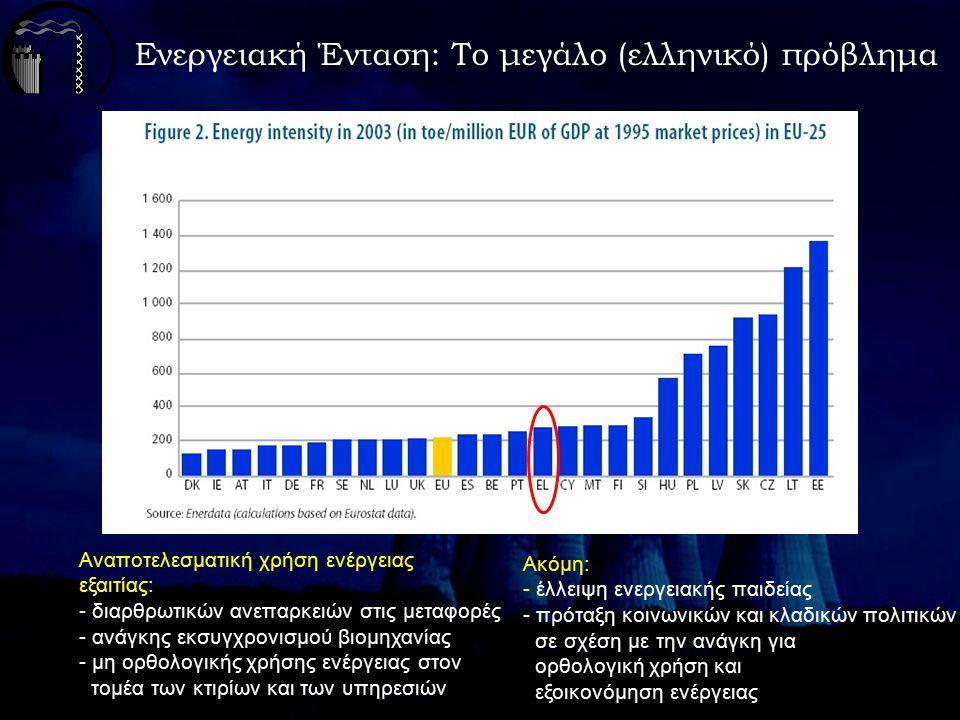 Και μία οικονομική & φορολογική μεταρρύθμιση Βαθμιαία αύξηση στην έμμεση φορολογία (στους μη ανανεώσιμους Φυσικούς Πόρους) Βαθμιαία μείωση της άμεσης φορολογίας (που επιβαρύνει την εργασία) Χρειαζόμαστε ένα νέο αειφορικό δόγμα: «Ακριβότερη, λιγότερη, καθαρότερη» ενέργεια Παιδεία: καλλιέργεια κουλτούρας σε όλες τις βαθμίδες Υπουργείο Περιβάλλοντος: ανεξάρτητο & ισχυρό Προσδιορισμός & τήρηση κανόνων & ορίων Παραδείγματα: από δημόσια διοίκηση, επιχειρήσεις, κινήματα Αντί συμπεράσματος: Χρόνος, κόστος και θάρρος