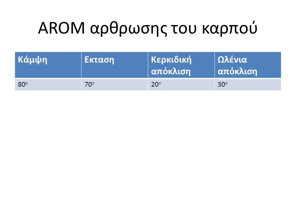 AROM αρθρωσης του καρπού ΚάμψηΕκτασηΚερκιδική απόκλιση Ωλένια απόκλιση 80 ο 70 ο 20 ο 30 ο