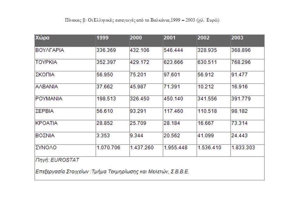 Πίνακας β: Οι Ελληνικές εισαγωγές από τα Βαλκάνια,1999 – 2003 (χιλ. Ευρώ)