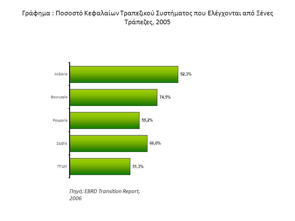 Γράφημα : Ποσοστό Κεφαλαίων Τραπεζικού Συστήματος που Ελέγχονται από Ξένες Τράπεζες, 2005 Πηγή: EBRD Transition Report, 2006