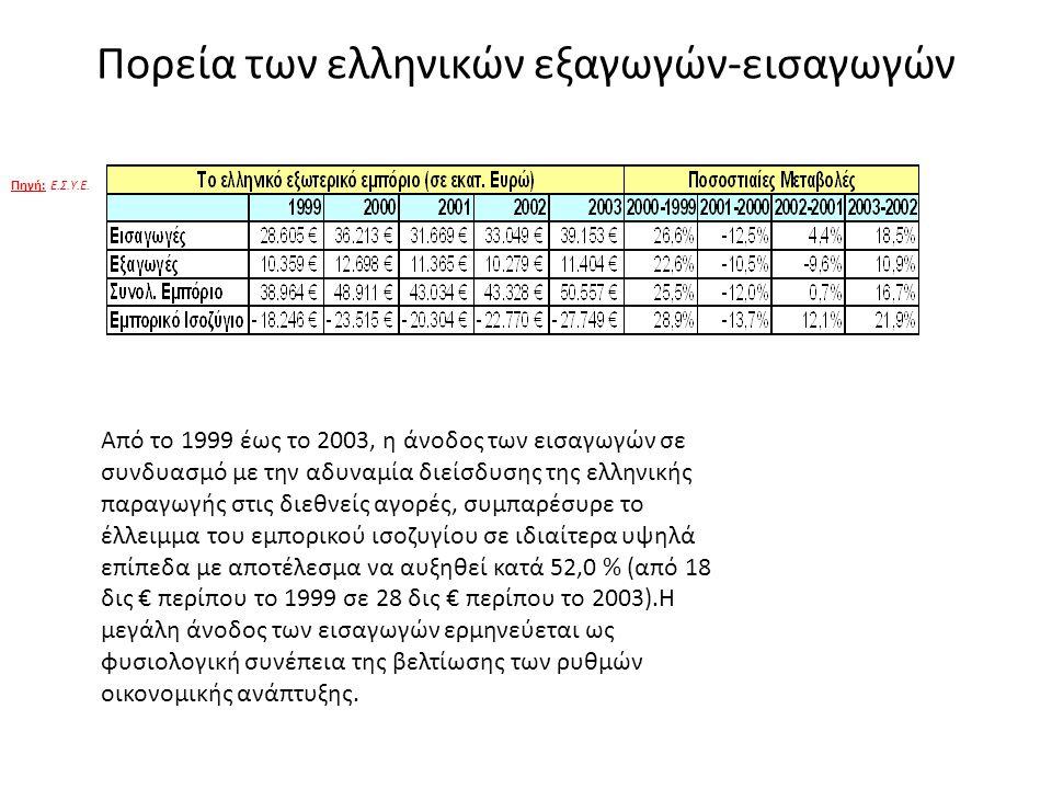 Πορεία των ελληνικών εξαγωγών-εισαγωγών Από το 1999 έως το 2003, η άνοδος των εισαγωγών σε συνδυασμό με την αδυναμία διείσδυσης της ελληνικής παραγωγή