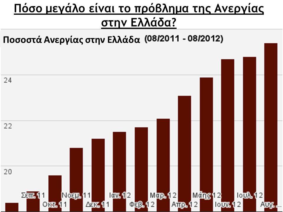 Πόσο μεγάλο είναι το πρόβλημα της Ανεργίας στην Ελλάδα? Ποσοστά Ανεργίας στην Ελλάδα