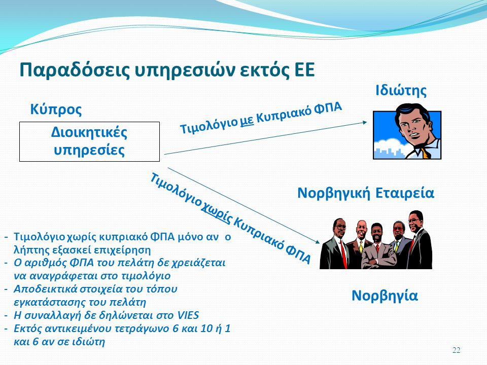 22 Παραδόσεις υπηρεσιών εκτός ΕΕ Κύπρος Διοικητικές υπηρεσίες Νορβηγική Εταιρεία Νορβηγία Ιδιώτης Τιμολόγιο με Κυπριακό ΦΠΑ -Τιμολόγιο χωρίς κυπριακό