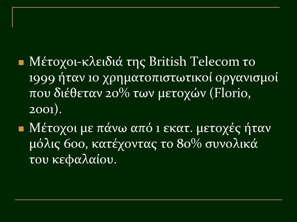 Μέτοχοι-κλειδιά της British Telecom το 1999 ήταν 10 χρηματοπιστωτικοί οργανισμοί που διέθεταν 20% των μετοχών (Florio, 2001). Μέτοχοι με πάνω από 1 εκ