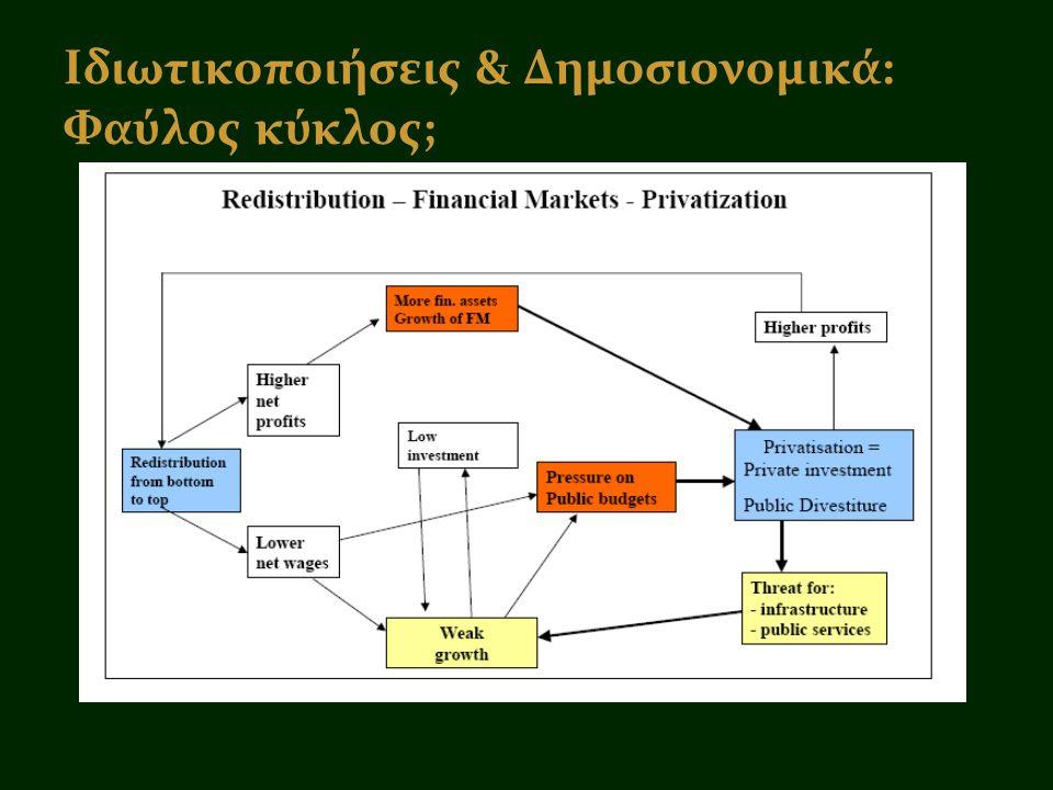 Ιδιωτικοποιήσεις & Δημοσιονομικά: Φαύλος κύκλος;