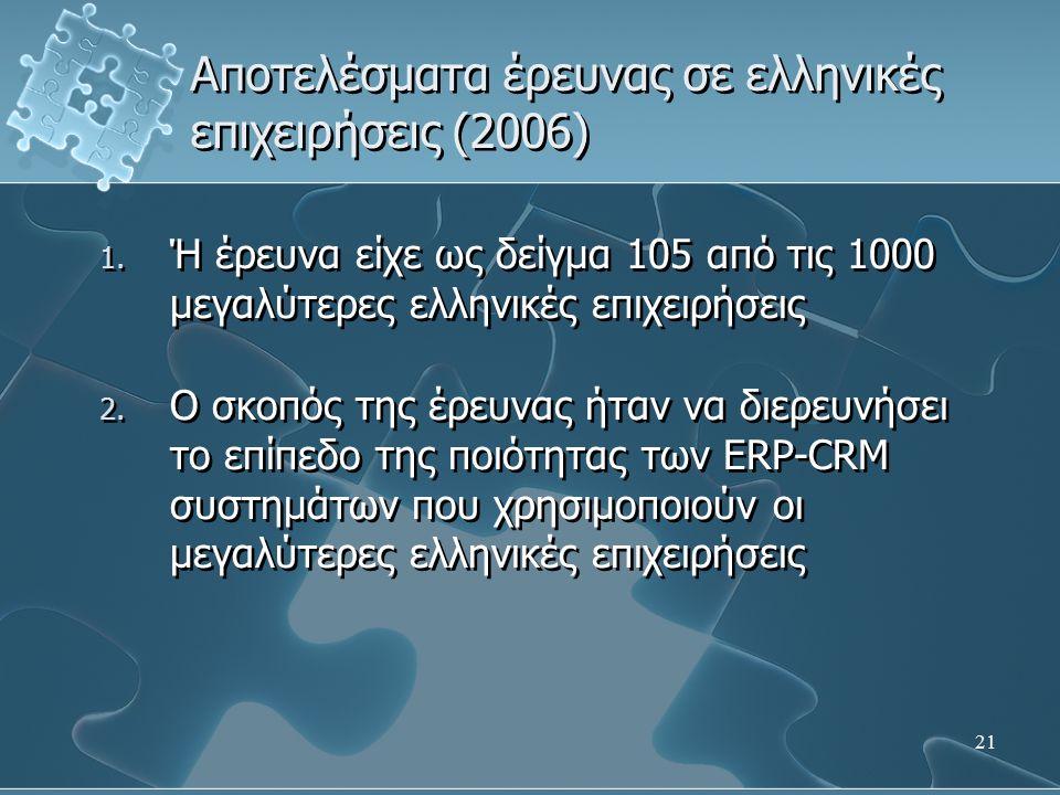 21 1. Ή έρευνα είχε ως δείγμα 105 από τις 1000 μεγαλύτερες ελληνικές επιχειρήσεις 2.