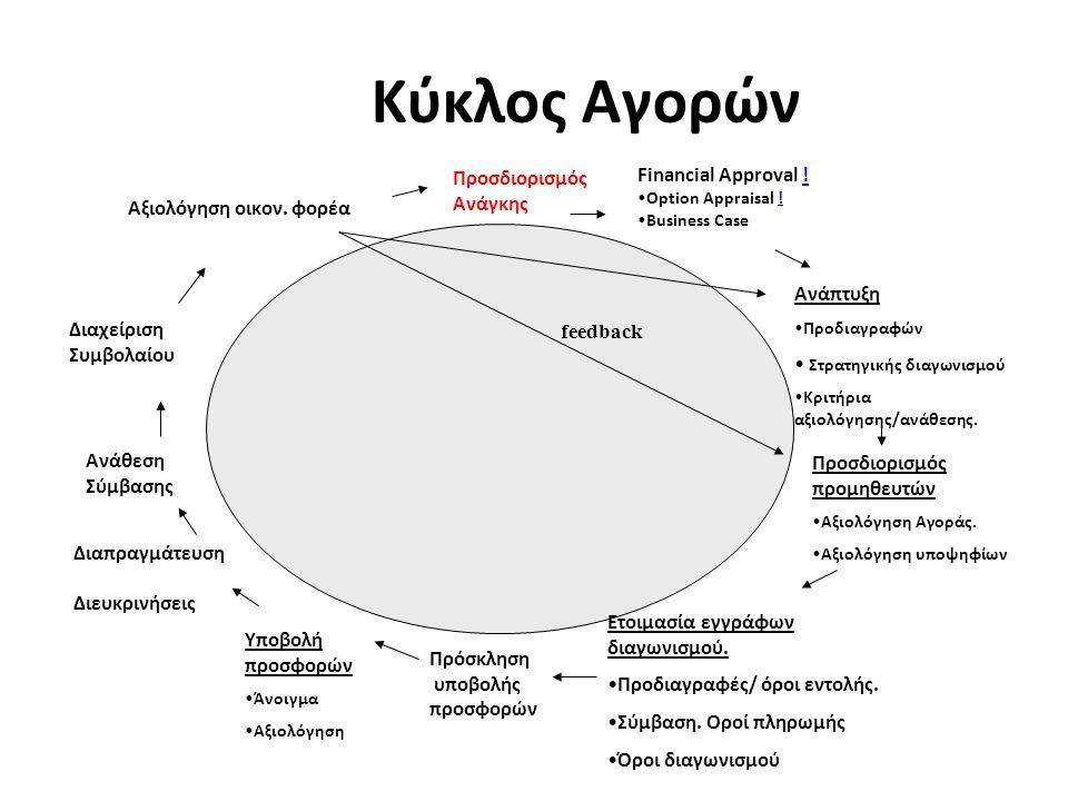 Κύκλος Αγορών Προσδιορισμός Ανάγκης Financial Approval !.