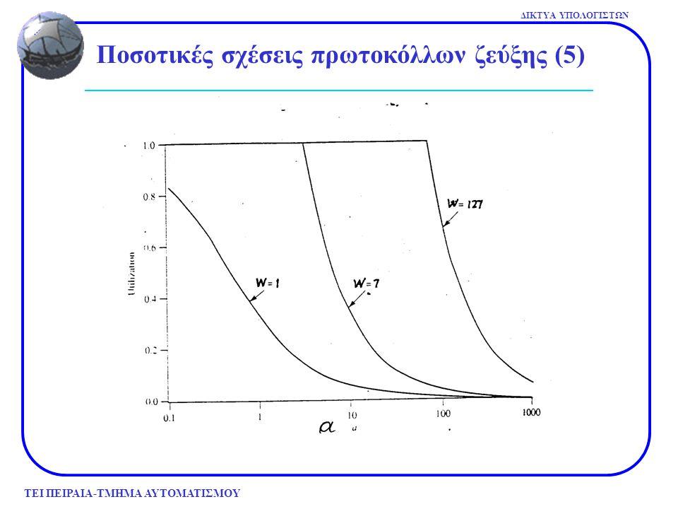 ΤΕΙ ΠΕΙΡΑΙΑ-ΤΜΗΜΑ ΑΥΤΟΜΑΤΙΣΜΟΥ ΔΙΚΤΥΑ ΥΠΟΛΟΓΙΣΤΩΝ Ποσοτικές σχέσεις πρωτοκόλλων ζεύξης (5)