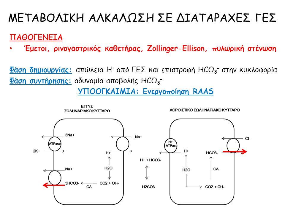 ΠΑΘΟΓΕΝΕΙΑ Έμετοι, ρινογαστρικός καθετήρας, Zollinger-Ellison, πυλωρική στένωση Φάση δημιουργίας: απώλεια Η + από ΓΕΣ και επιστροφή HCO 3 - στην κυκλο