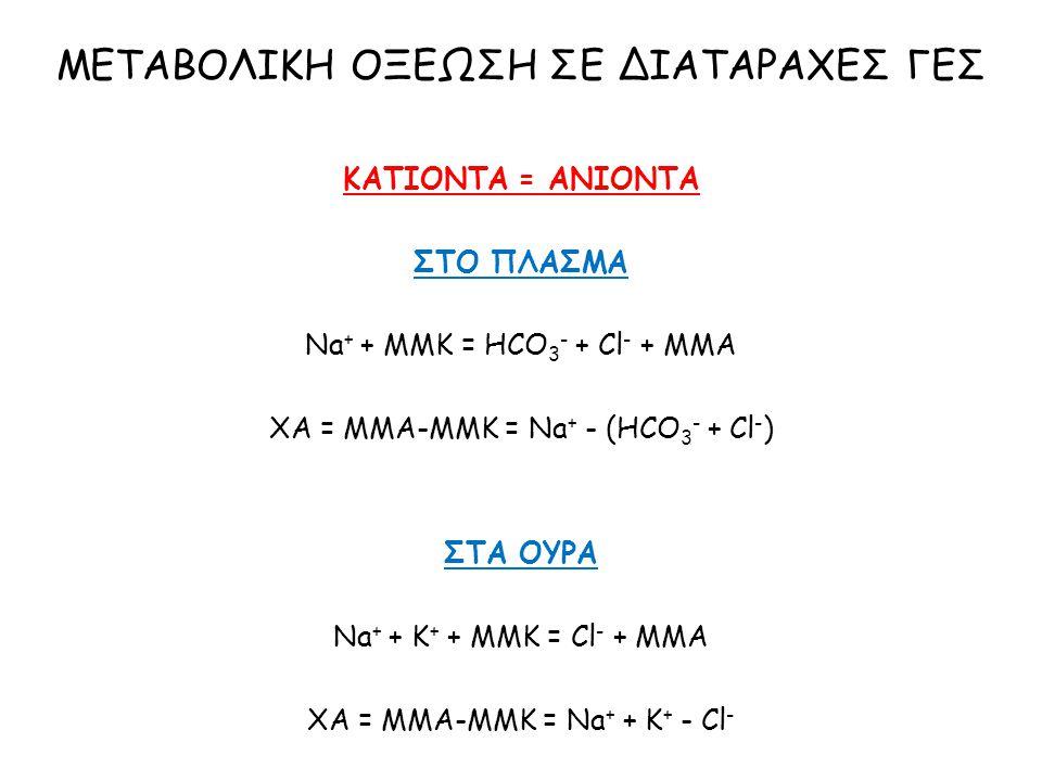 ΚΑΤΙΟΝΤΑ = ΑΝΙΟΝΤΑ ΣΤΟ ΠΛΑΣΜΑ Na + + MMK = HCO 3 - + Cl - + MMA XA = MMA-MMK = Na + - (HCO 3 - + Cl - ) ΣΤΑ ΟΥΡΑ Na + + K + + ΜΜΚ = Cl - + ΜΜΑ ΧΑ = ΜΜ
