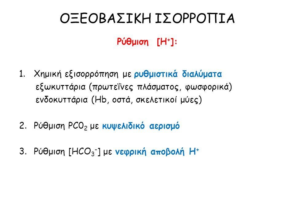 ΟΞΕΟΒΑΣΙΚΗ ΙΣΟΡΡΟΠΙΑ Ρύθμιση [Η + ]: 1.Χημική εξισορρόπηση με ρυθμιστικά διαλύματα εξωκυττάρια (πρωτεΐνες πλάσματος, φωσφορικά) ενδοκυττάρια (Ηb, οστά