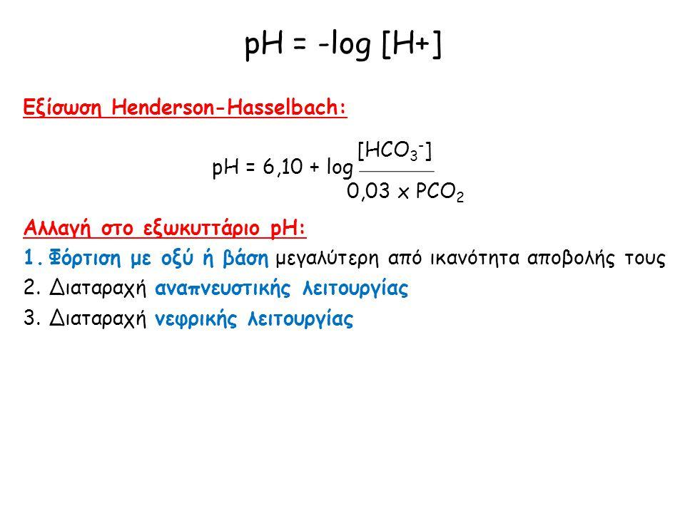 pH = -log [H+] Εξίσωση Henderson-Hasselbach: pH = 6,10 + log Αλλαγή στο εξωκυττάριο pH: 1.Φόρτιση με οξύ ή βάση μεγαλύτερη από ικανότητα αποβολής τους
