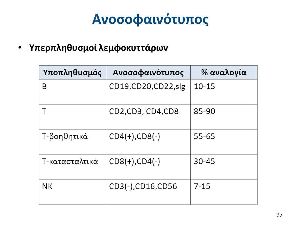 35 Ανοσοφαινότυπος ΥποπληθυσμόςΑνοσοφαινότυπος% αναλογία ΒCD19,CD20,CD22,sIg10-15 TCD2,CD3, CD4,CD885-90 T-βοηθητικάCD4(+),CD8(-)55-65 T-κατασταλτικάC