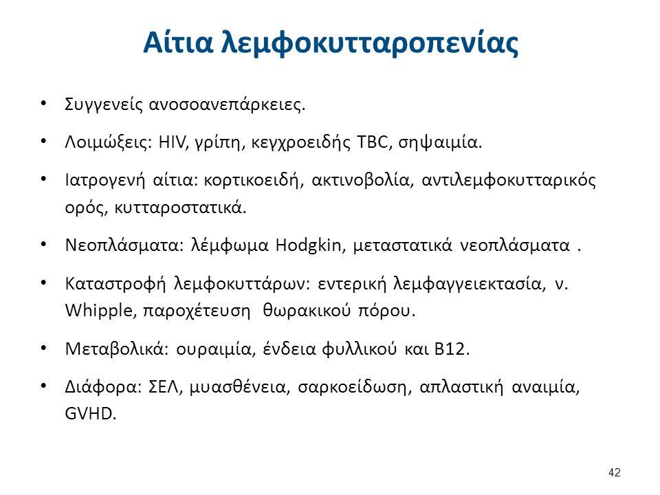42 Αίτια λεμφοκυτταροπενίας Συγγενείς ανοσοανεπάρκειες. Λοιμώξεις: HIV, γρίπη, κεγχροειδής TBC, σηψαιμία. Ιατρογενή αίτια: κορτικοειδή, ακτινοβολία, α
