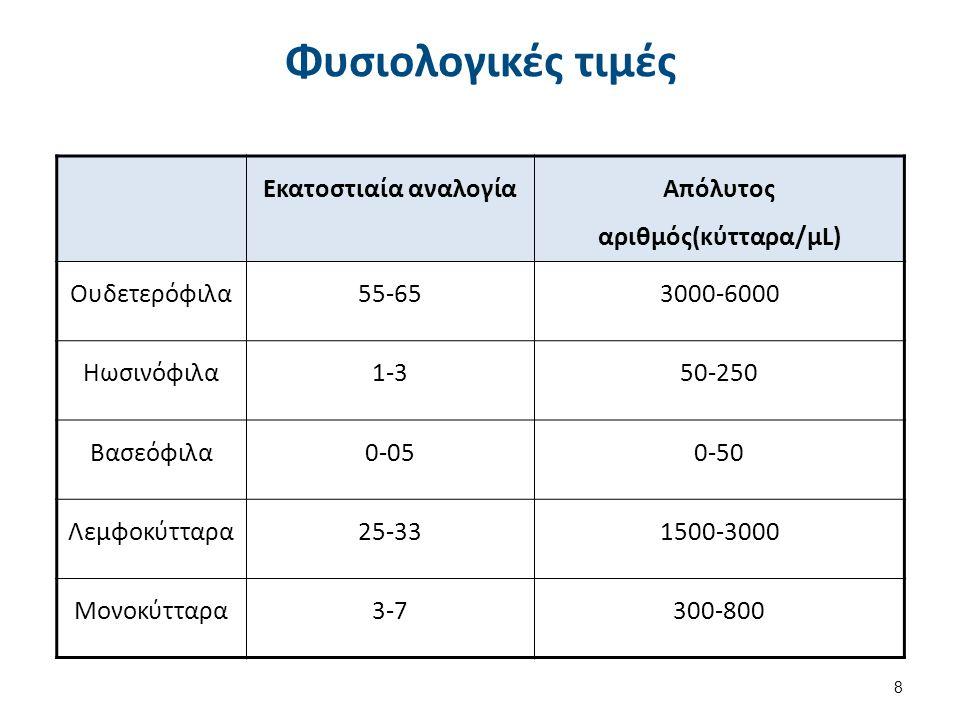 Φυσιολογικές τιμές Εκατοστιαία αναλογία Απόλυτος αριθμός(κύτταρα/μL) Ουδετερόφιλα55-653000-6000 Ηωσινόφιλα1-350-250 Βασεόφιλα0-050-50 Λεμφοκύτταρα25-3