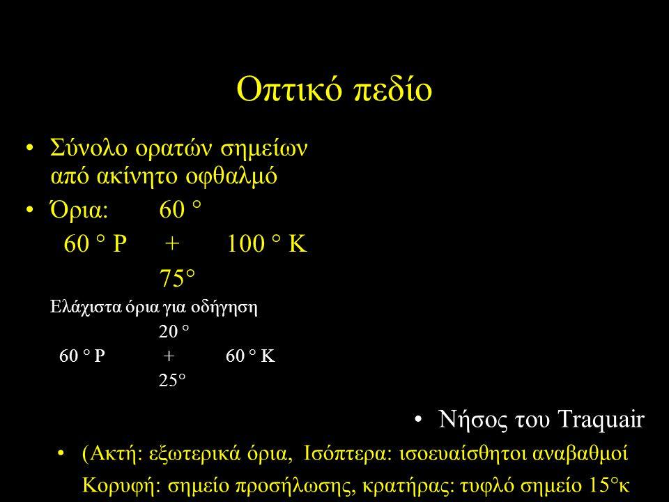 Οπτικό πεδίο Σύνολο ορατών σημείων από ακίνητο οφθαλμό Όρια: 60 ° 60 ° Ρ +100 ° Κ 75° Ελάχιστα όρια για οδήγηση 20 ° 60 ° Ρ +60 ° Κ 25° Νήσος του Traq
