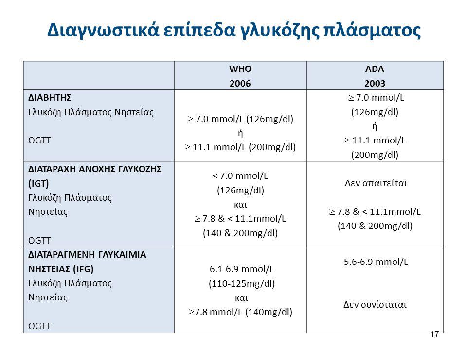 Διαγνωστικά επίπεδα γλυκόζης πλάσματος WHO 2006 ADA 2003 ΔΙΑΒΗΤΗΣ Γλυκόζη Πλάσματος Νηστείας OGTT  7.0 mmol/L (126mg/dl) ή  11.1 mmol/L (200mg/dl) 