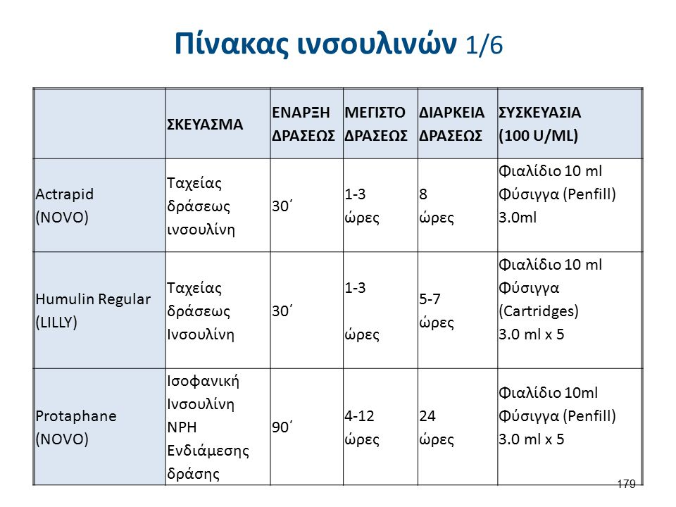 Πίνακας ινσουλινών 1/6 ΣΚΕΥΑΣΜΑ ΕΝΑΡΞΗ ΔΡΑΣΕΩΣ ΜΕΓΙΣΤΟ ΔΡΑΣΕΩΣ ΔΙΑΡΚΕΙΑ ΔΡΑΣΕΩΣ ΣΥΣΚΕΥΑΣΙΑ (100 U/ML) Actrapid (NOVO) Ταχείας δράσεως ινσουλίνη 30΄ 1-