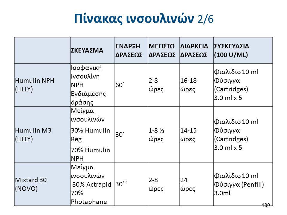 Πίνακας ινσουλινών 2/6 ΣΚΕΥΑΣΜΑ ΕΝΑΡΞΗ ΔΡΑΣΕΩΣ ΜΕΓΙΣΤΟ ΔΡΑΣΕΩΣ ΔΙΑΡΚΕΙΑ ΔΡΑΣΕΩΣ ΣΥΣΚΕΥΑΣΙΑ (100 U/ML) Humulin NPH (LILLY) Ισοφανική Ινσουλίνη NPH Ενδι