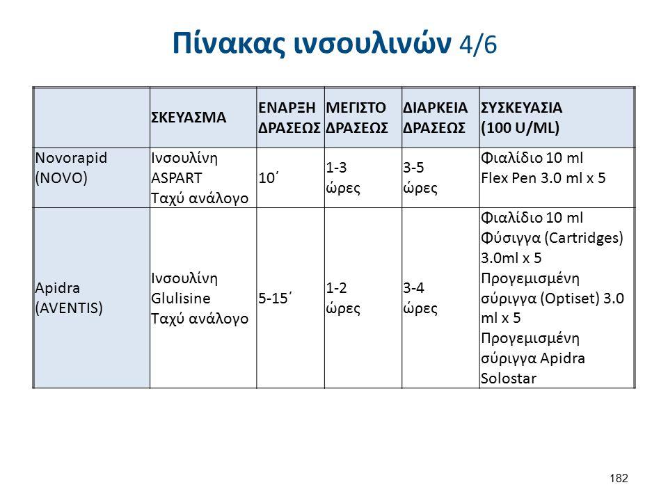 Πίνακας ινσουλινών 4/6 ΣΚΕΥΑΣΜΑ ΕΝΑΡΞΗ ΔΡΑΣΕΩΣ ΜΕΓΙΣΤΟ ΔΡΑΣΕΩΣ ΔΙΑΡΚΕΙΑ ΔΡΑΣΕΩΣ ΣΥΣΚΕΥΑΣΙΑ (100 U/ML) Novorapid (NOVO) Ινσουλίνη ASPART Ταχύ ανάλογo 1