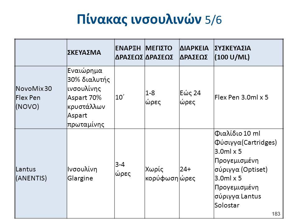 Πίνακας ινσουλινών 5/6 ΣΚΕΥΑΣΜΑ ΕΝΑΡΞΗ ΔΡΑΣΕΩΣ ΜΕΓΙΣΤΟ ΔΡΑΣΕΩΣ ΔΙΑΡΚΕΙΑ ΔΡΑΣΕΩΣ ΣΥΣΚΕΥΑΣΙΑ (100 U/ML) NovoMix 30 Flex Pen (NOVO) Εναιώρημα 30% διαλυτή