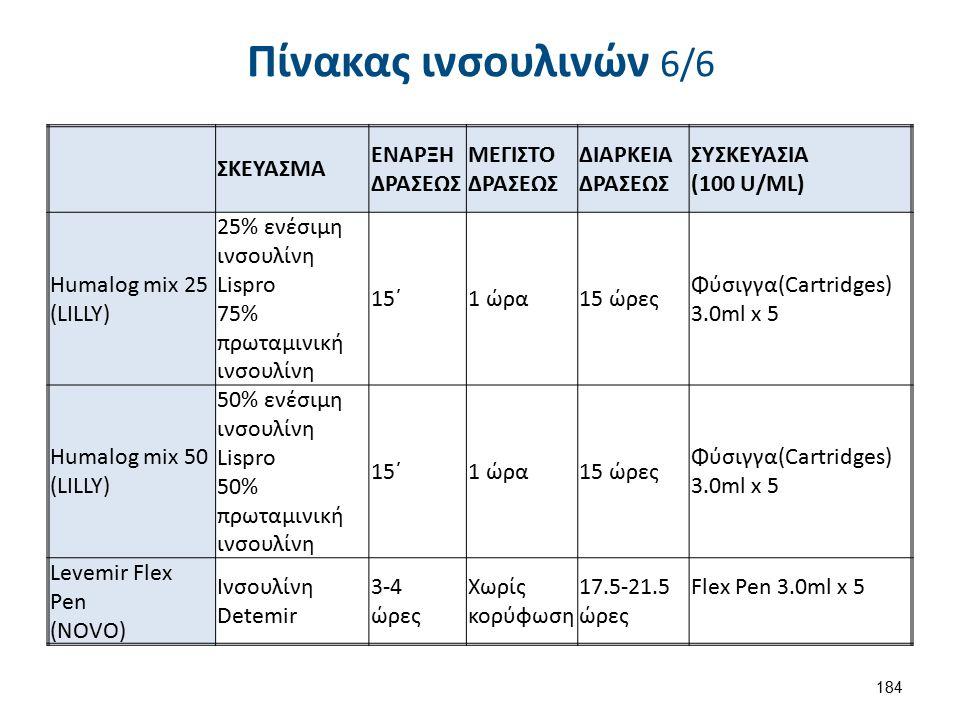 Πίνακας ινσουλινών 6/6 ΣΚΕΥΑΣΜΑ ΕΝΑΡΞΗ ΔΡΑΣΕΩΣ ΜΕΓΙΣΤΟ ΔΡΑΣΕΩΣ ΔΙΑΡΚΕΙΑ ΔΡΑΣΕΩΣ ΣΥΣΚΕΥΑΣΙΑ (100 U/ML) Humalog mix 25 (LILLY) 25% ενέσιμη ινσουλίνη Lis