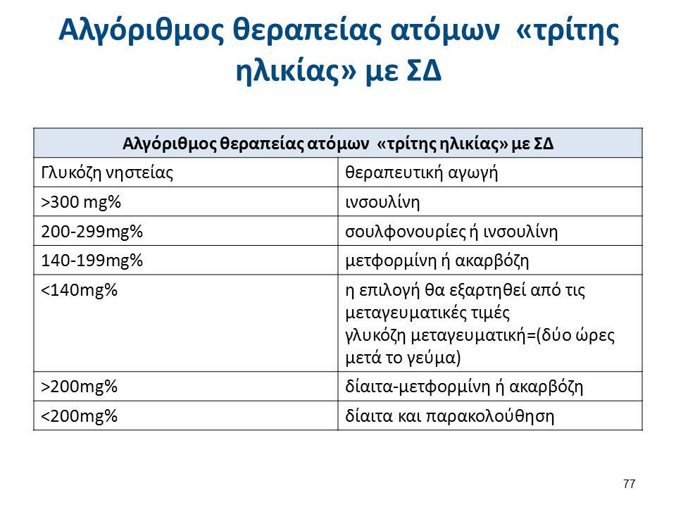 Αλγόριθμος θεραπείας ατόμων «τρίτης ηλικίας» με ΣΔ Γλυκόζη νηστείαςθεραπευτική αγωγή >300 mg%ινσουλίνη 200-299mg%σουλφονουρίες ή ινσουλίνη 140-199mg%μ