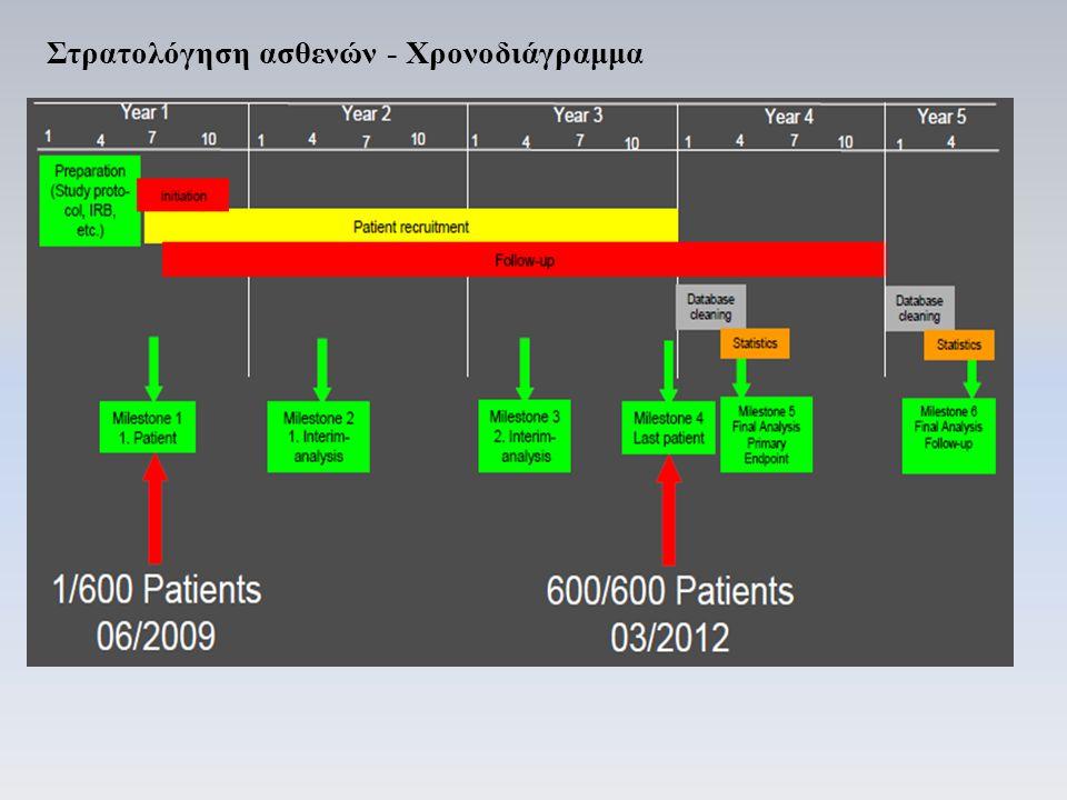 Στρατολόγηση ασθενών - Χρονοδιάγραμμα