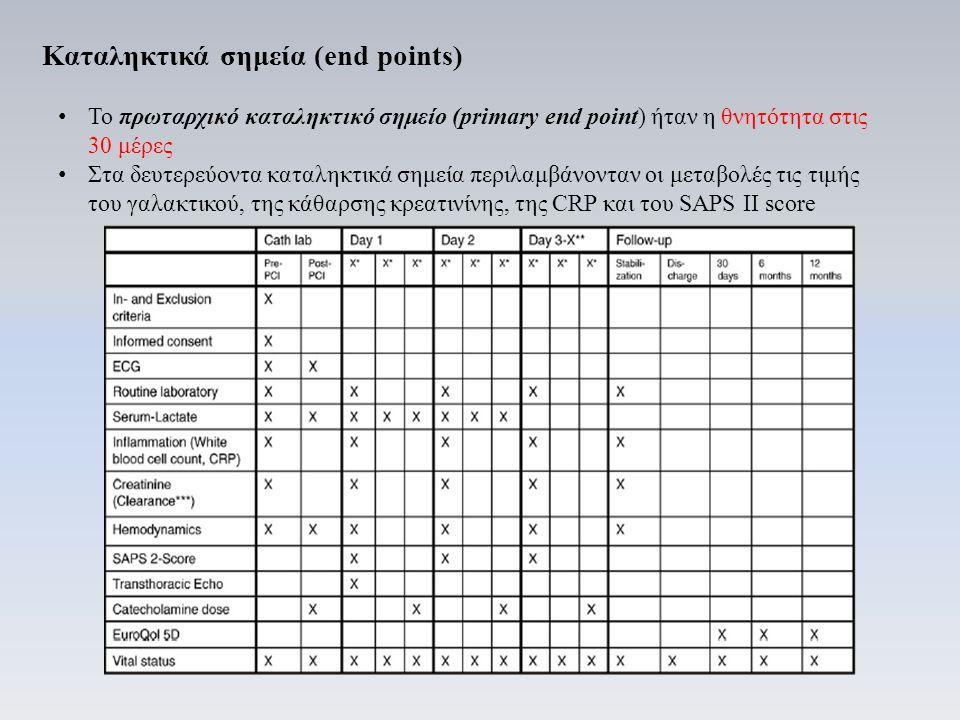 Καταληκτικά σημεία (end points) Το πρωταρχικό καταληκτικό σημείο (primary end point) ήταν η θνητότητα στις 30 μέρες Στα δευτερεύοντα καταληκτικά σημεία περιλαμβάνονταν οι μεταβολές τις τιμής του γαλακτικού, της κάθαρσης κρεατινίνης, της CRP και του SAPS II score