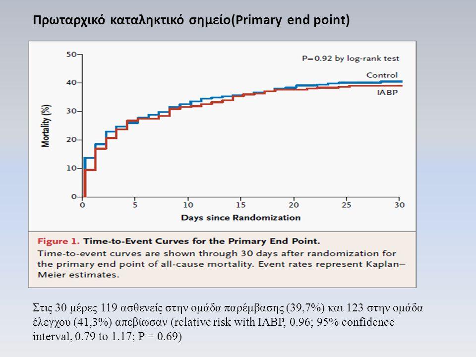 Πρωταρχικό καταληκτικό σημείο(Primary end point) Στις 30 μέρες 119 ασθενείς στην ομάδα παρέμβασης (39,7%) και 123 στην ομάδα έλεγχου (41,3%) απεβίωσαν (relative risk with IABP, 0.96; 95% confidence interval, 0.79 to 1.17; P = 0.69)