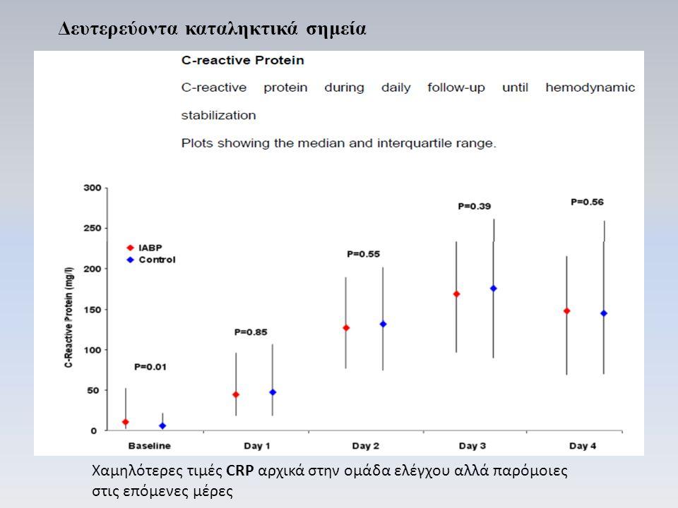 Χαμηλότερες τιμές CRP αρχικά στην ομάδα ελέγχου αλλά παρόμοιες στις επόμενες μέρες Δευτερεύοντα καταληκτικά σημεία