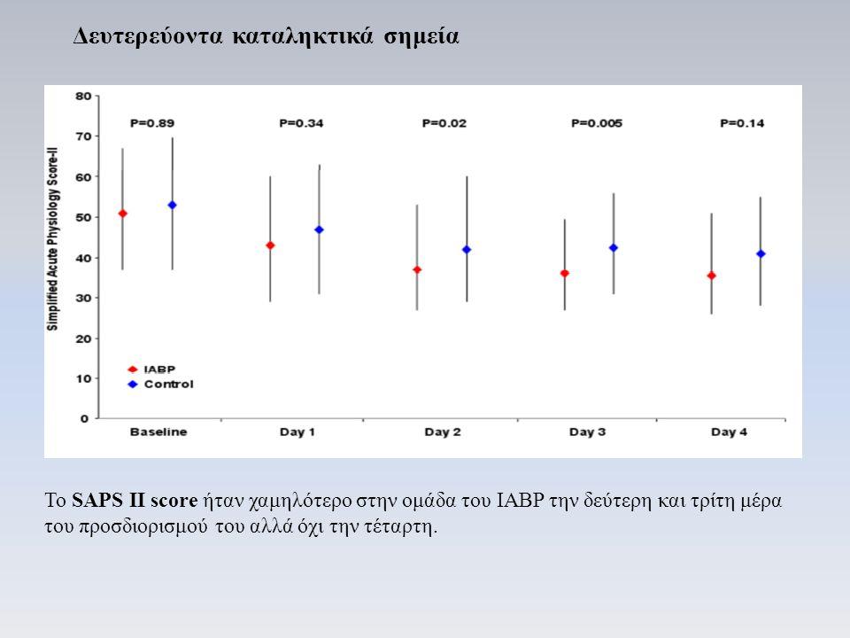 Το SAPS II score ήταν χαμηλότερο στην ομάδα του IABP την δεύτερη και τρίτη μέρα του προσδιορισμού του αλλά όχι την τέταρτη.