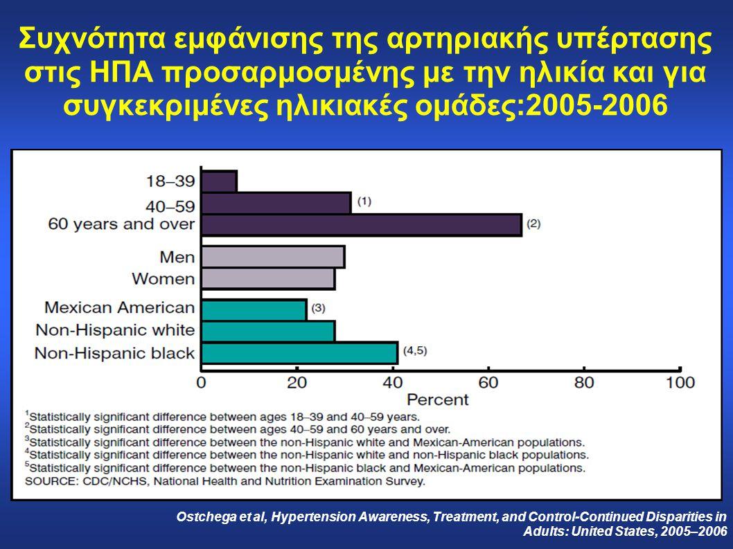 Συχνότητα εμφάνισης της αρτηριακής υπέρτασης στις ΗΠΑ προσαρμοσμένης με την ηλικία και για συγκεκριμένες ηλικιακές ομάδες:2005-2006 Ostchega et al, Hy