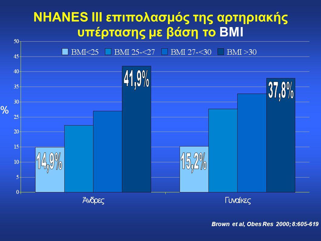 NHANES III επιπολασμός της αρτηριακής υπέρτασης με βάση το BMI Brown et al, Obes Res 2000; 8:605-619