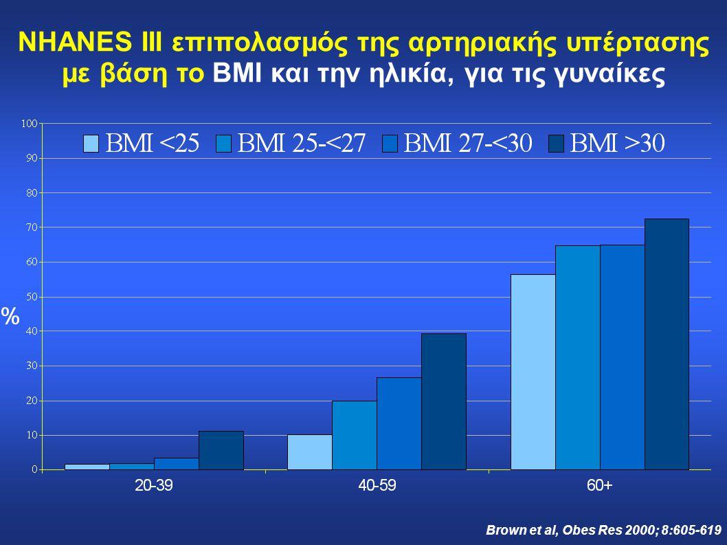 NHANES III επιπολασμός της αρτηριακής υπέρτασης με βάση το BMI και την ηλικία, για τις γυναίκες Brown et al, Obes Res 2000; 8:605-619