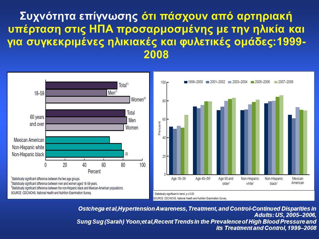 Συχνότητα επίγνωσης ότι πάσχουν από αρτηριακή υπέρταση στις ΗΠΑ προσαρμοσμένης με την ηλικία και για συγκεκριμένες ηλικιακές και φυλετικές ομάδες:1999