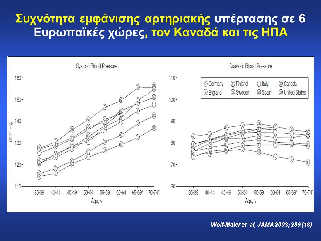 Συχνότητα εμφάνισης αρτηριακής υπέρτασης σε 6 Ευρωπαϊκές χώρες, τον Καναδά και τις ΗΠΑ Wolf-Maier et al, JAMA 2003; 289 (18)